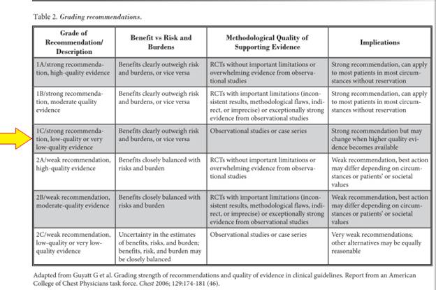 Here is an excellent systematic review of the recent literature with ...